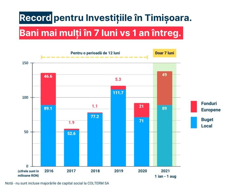 statistici investitii